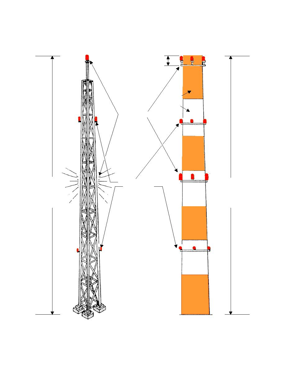 Figure 6 3 Obstruction Light Configuration Height 107 To