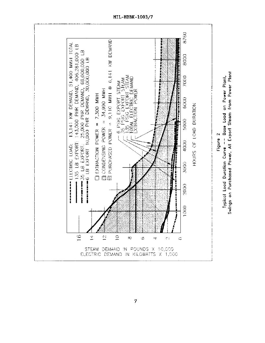 Figure 2 Typical Load Curve Base Load Power Plant