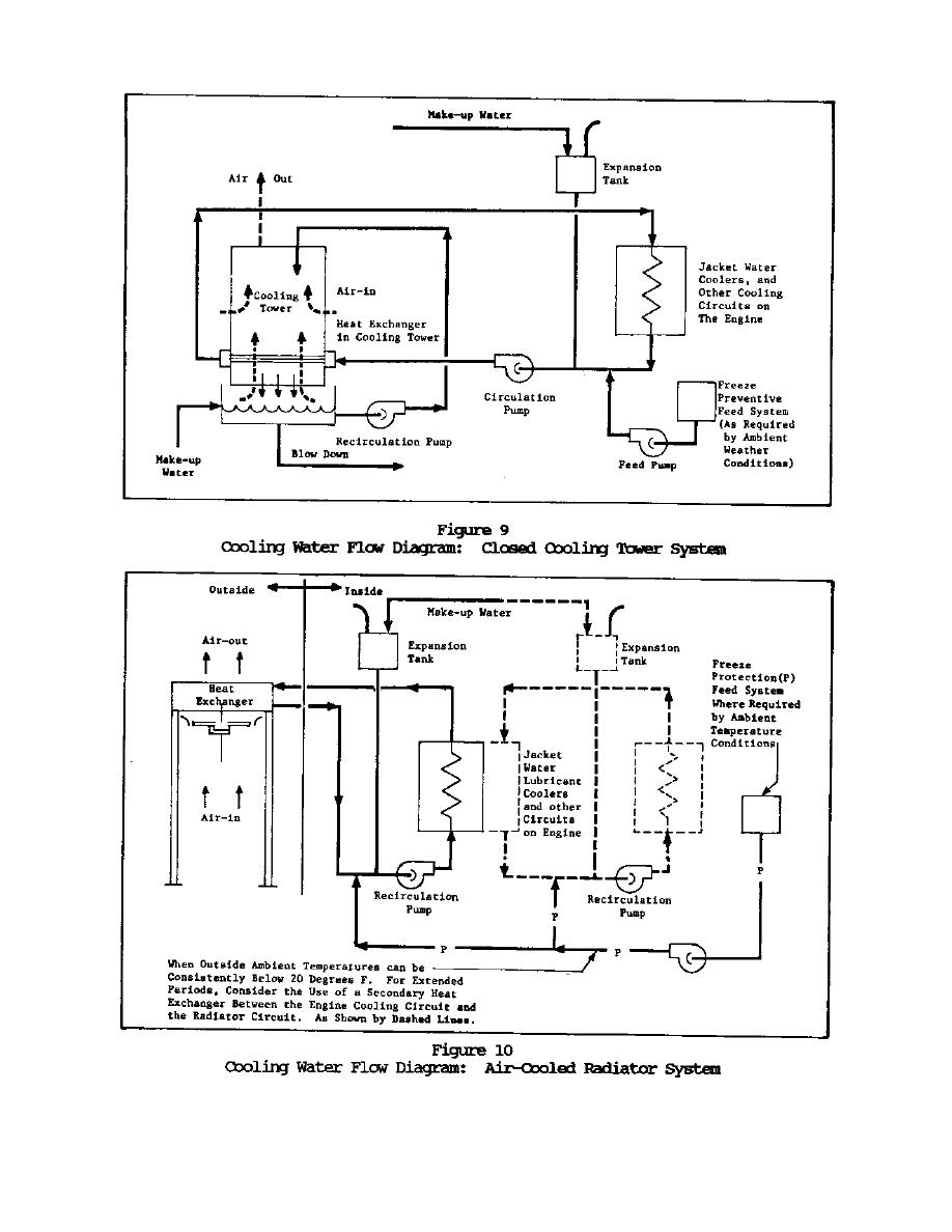 figure 9 cooling water flow diagram  closed cooling tower