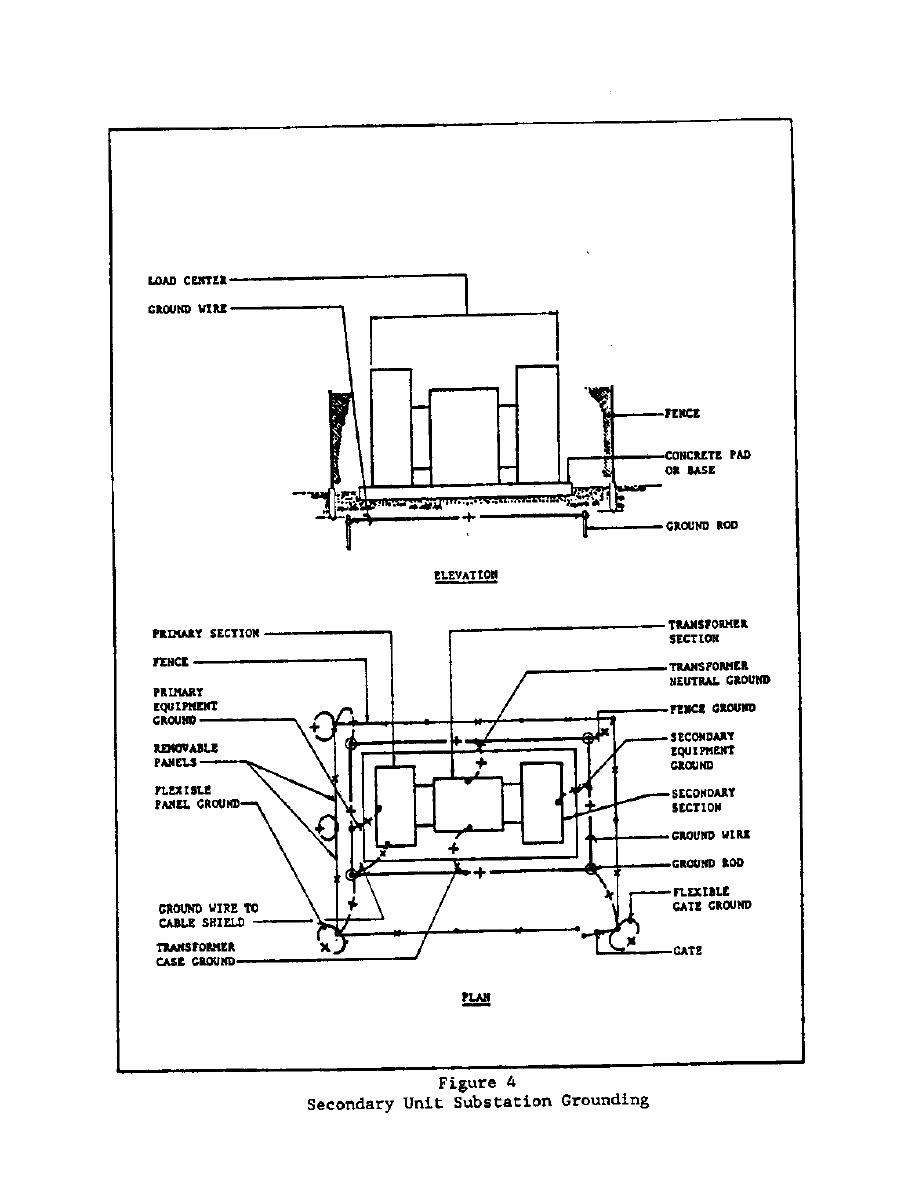 Figure 4 second unit substation grounding for Substation design pdf